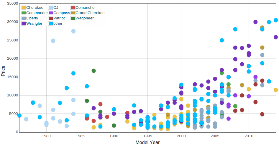 example price vs model year graph