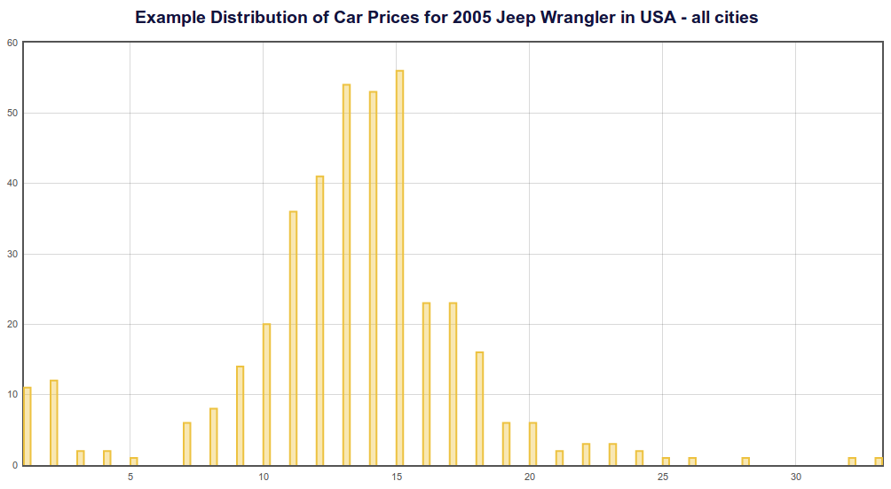 2005 Jeep Wrangler example used car price distribution
