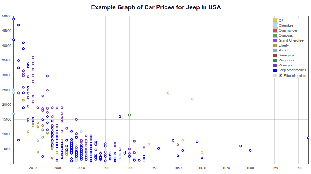 Jeeps in USA example used car price graph